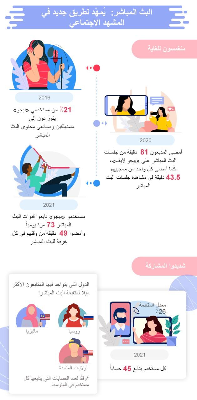 بيجو لايف تستعرض رحلة نمو وتطور اتجاهات البث المباشر عبر الإنترنت